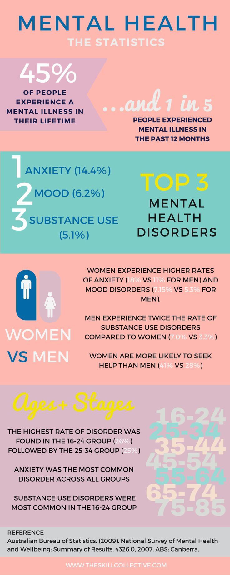 Statistics on mental health - gender differences, anxiety, depression, and substance use