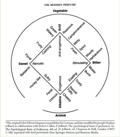 Odor Effects Diagram By Paul Jellinek  1951   Published In  U0026quot The Psychological Basis Of Perfumery