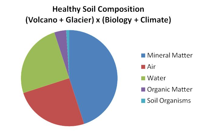 62 best images about healthy soil healthy planet on for Soil composition