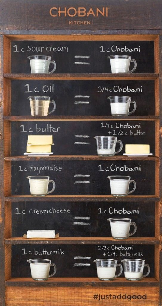 Substitute Greek Yogurt for Sour Cream, Butter, Oil, Mayo, Cream Cheese Buttermilk (Measurements Included)