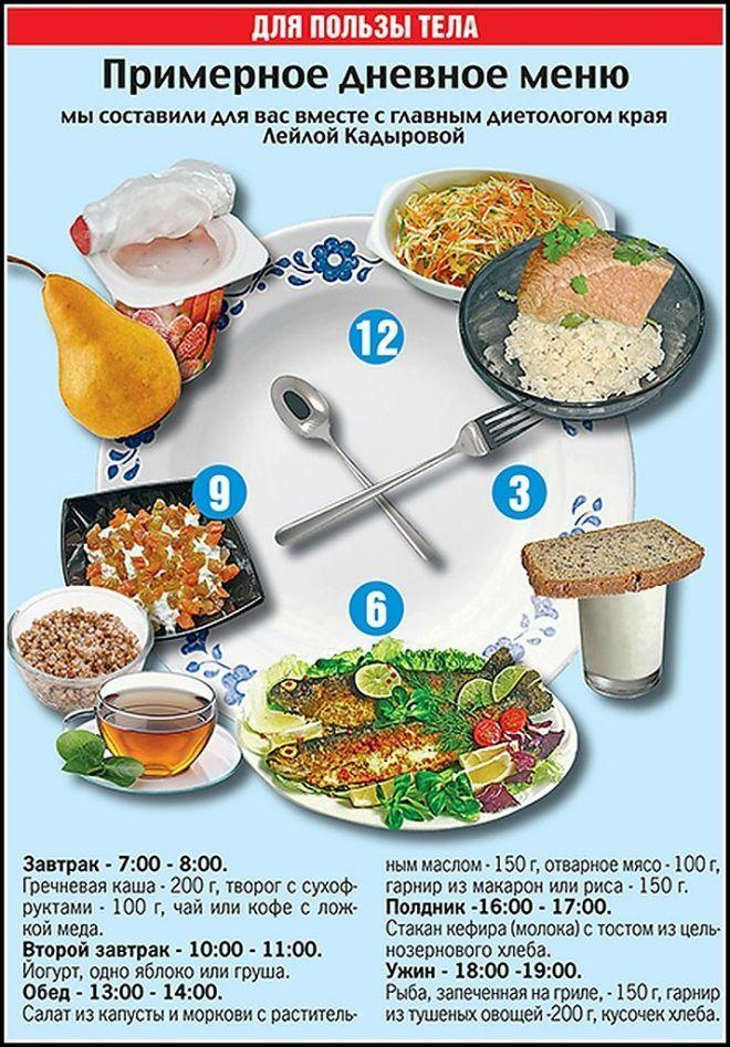 Похудение Схемы Питания. Меню ПП на неделю для похудения. Таблица с рецептами из простых продуктов, примерный рацион питания на 1000, 1200, 1500 калорий в день