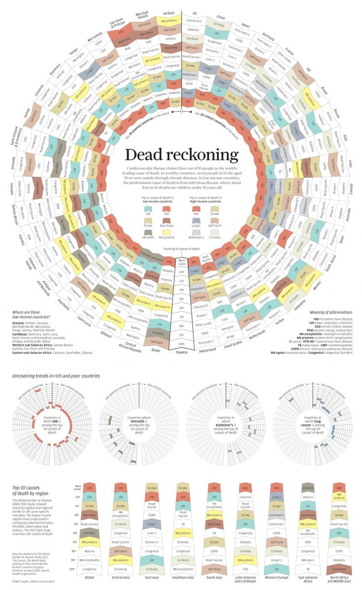 Infographic dead reckoning cool infographic pinterest for California design company