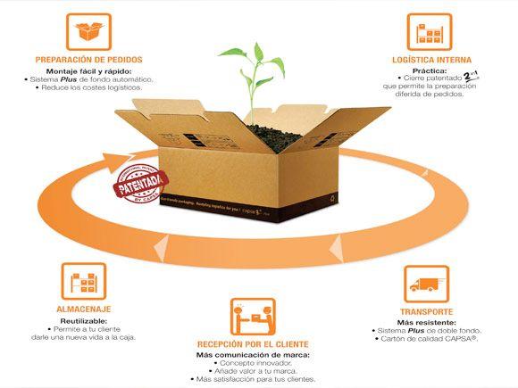 Capsa 2in1 Plus, el nuevo concepto de caja de cartón de Capsa Packaging. Ver más en http://infopack.es/contenido.php?idcon=227