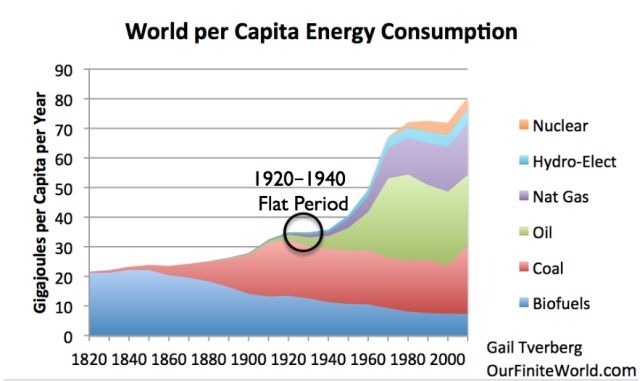 The Depression of the 1930s Was an Energy Crisis - http://deflation.market/depression-1930s-energy-crisis/