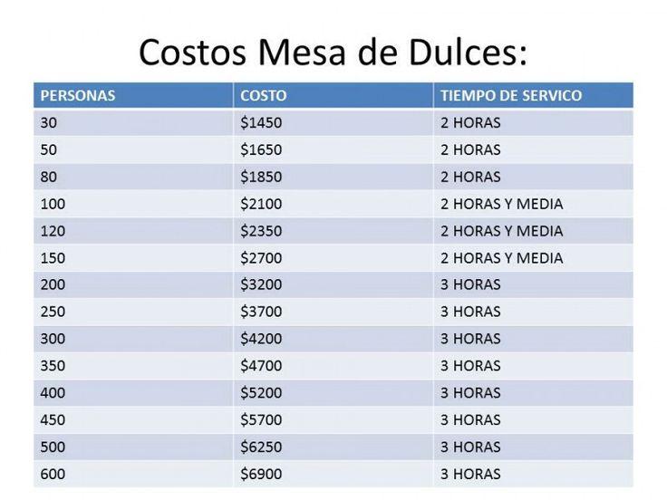 Costos aproximados
