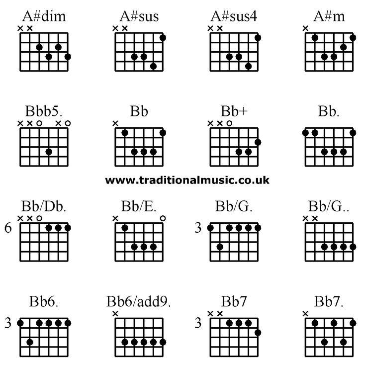 Image result for sus chords guitar   guitar   Pinterest   Guitars ...