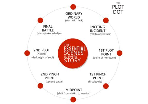 National Novel Writing Month — Plot Doctoring: 9 Steps to Build a Strong Plot