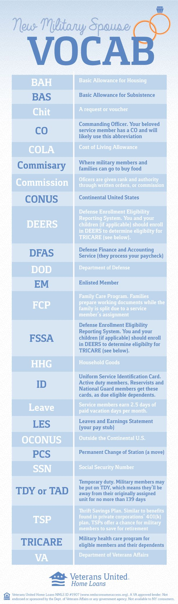 Military abbreviations and terminology can be intimidating--especially if you're a new #militaryspouse. This list can get you started! #military #milso