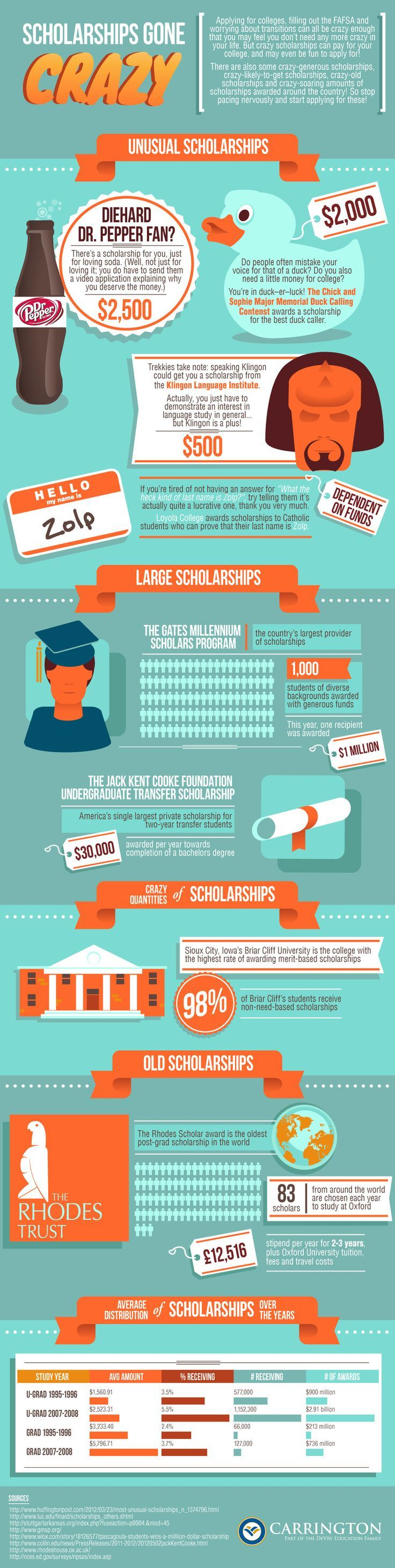 Scholarships Gone Crazy - Do you qualify for any of these?