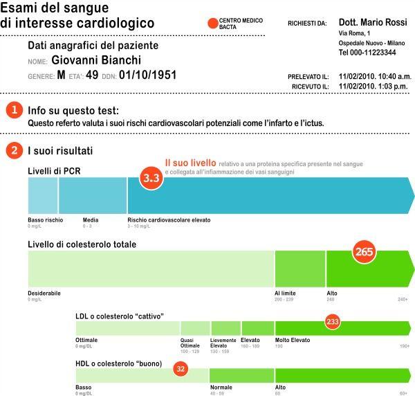 infografica-esami-sangue