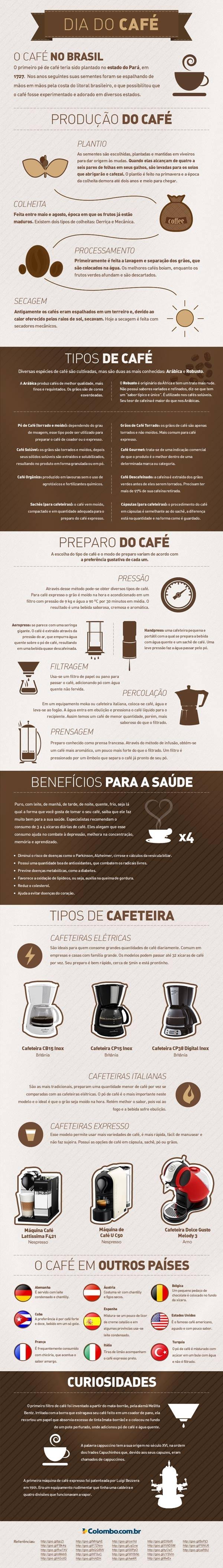 infográfico sobre o café
