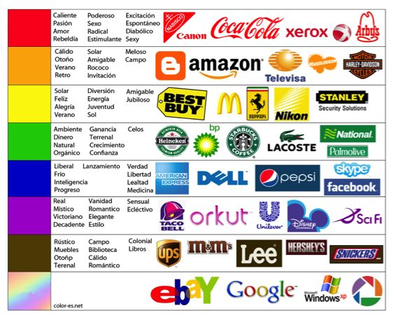 ¿Conoces el significado de los colores? Es bueno tenerlo en cuenta a la hora de crear el logo de tu empresa o decidir los colores de tu página web.  #marketing #agenciademarketingonline #marketingonline #madrid #agenciademarketingmadrid #redessociales #communitymanager