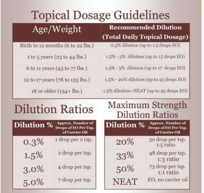 Dosage And Dilution Ratio Chart Essential Oils