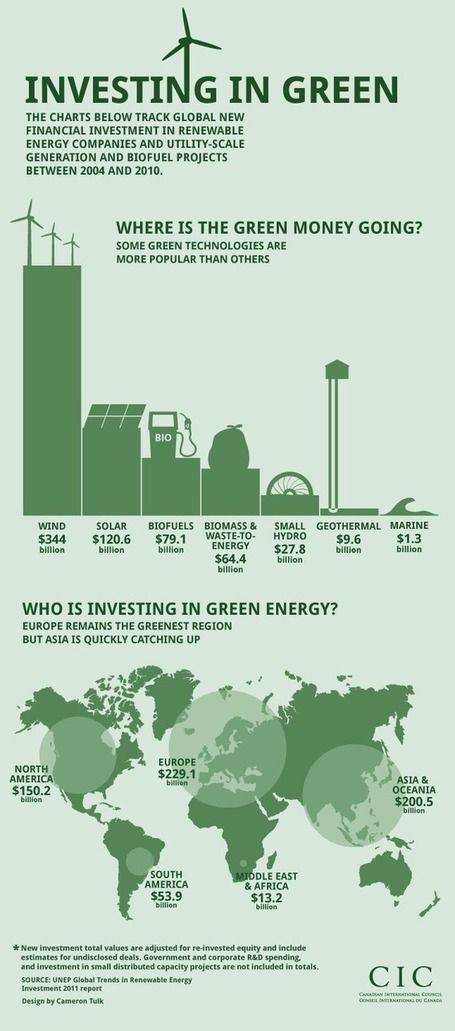 I started investing in companies that support green movements. It started with…