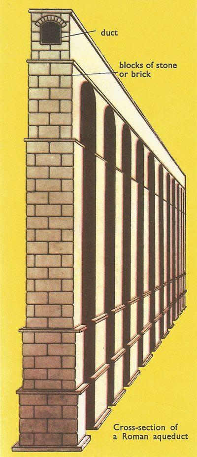 Aqueduct Definition For Kids