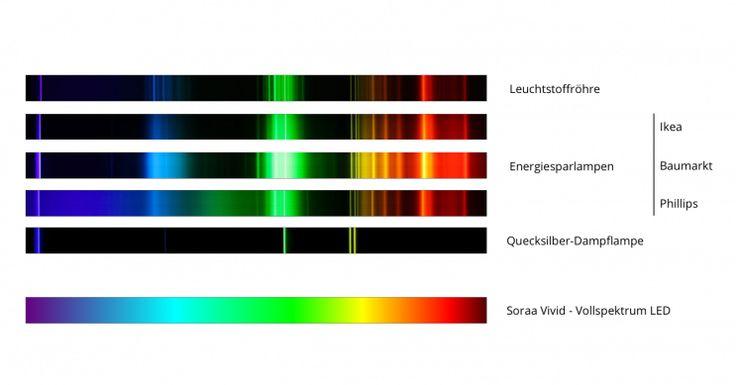 Das Maß der Dinge: Die Sonne  Unser Sonnenlicht enthält alle Lichtfarben. Mit Hilfe eines Prismas können aus dem weißen Sonnenlicht alle Lichtfarben aufgefächert und sichtbar gemacht werden. Dieses farbige Lichtband ist das Spektrum des sichtbaren Lichtes, jede Farbe darauf ist eine Spektralfarbe. Diese Farben sind in ihrer visuellen Helligkeit gleichmäßig und lückenlos über das Spektrum verteilt.