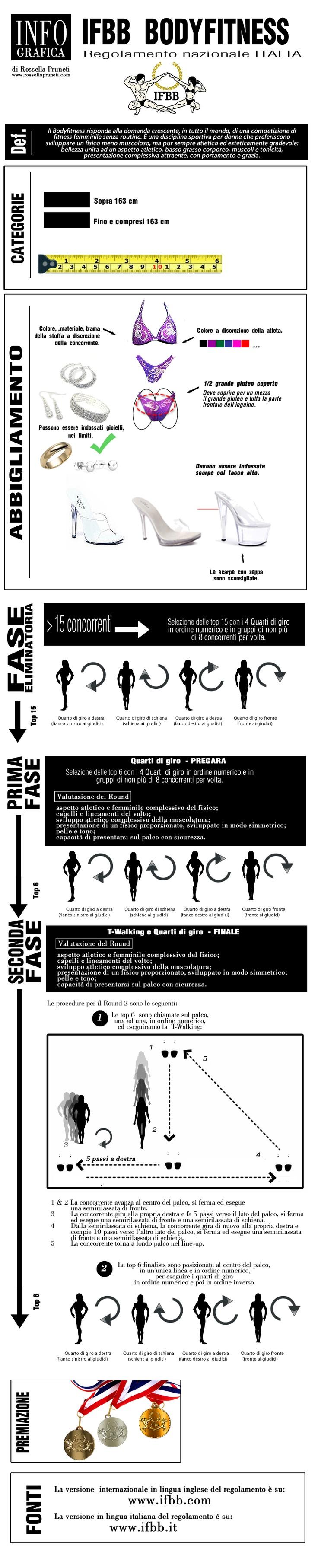 Infographics - Regolamento nazionale italiano Bodyfitness