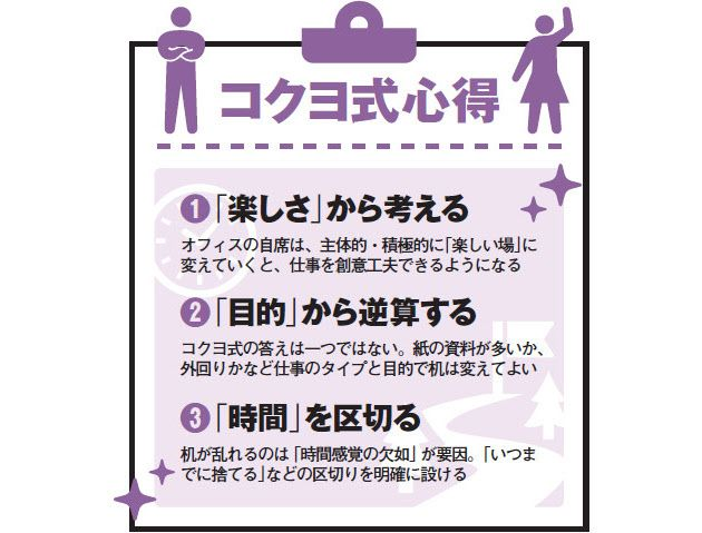 日本を代表する文具、オフィス家具、事務機器メーカーのコクヨ。ビジネスパーソンの職場環境を熟知する同社が提唱するのが、オフィス回りの整理術「コクヨ式」だ。
