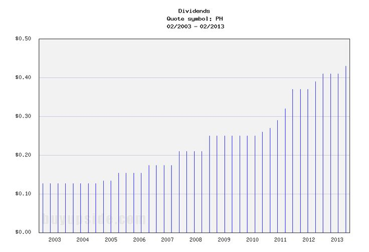 stellus capital investment dividend history