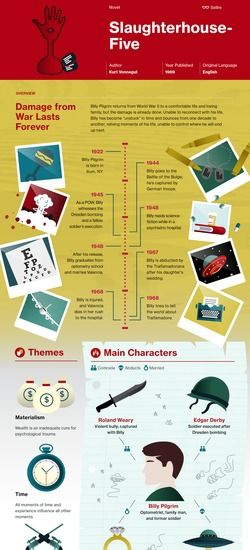 Slaughterhouse-Five infographic