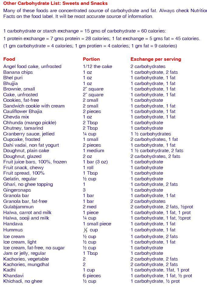 Diabetic Diet Food List, Diabetic Food
