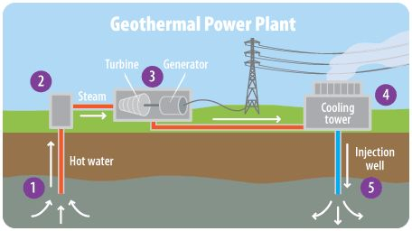 geothermal power plant layout diagram geothermal power plant block diagram