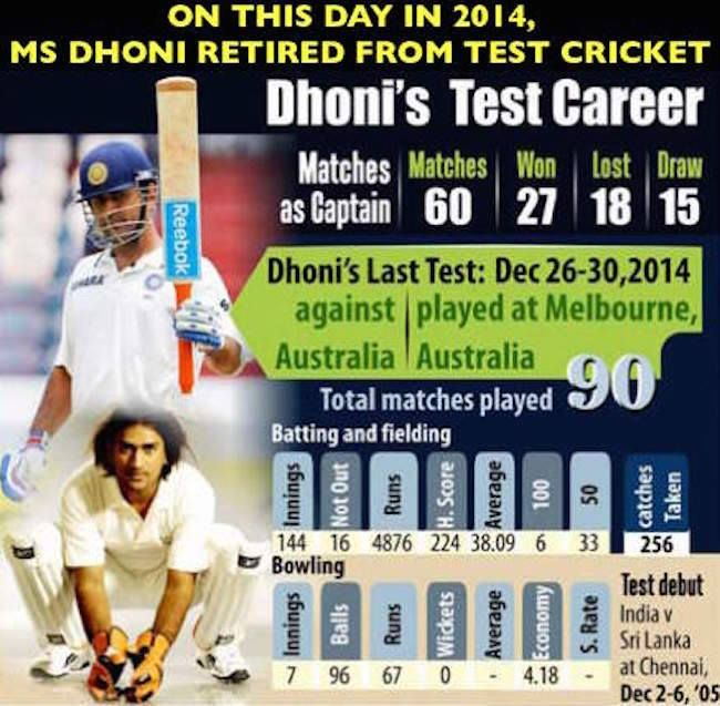 """On 30th December 2014 MS Dhoni said """"Good Bye"""" to Test cricket - http://ift.tt/1ZZ3e4d"""
