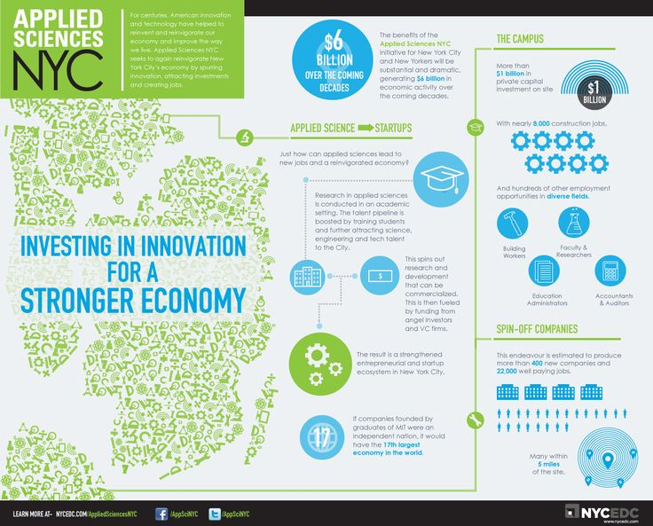 Infographics - Applied Sciences NYC: Investing In Innovation For A Stronger Economy