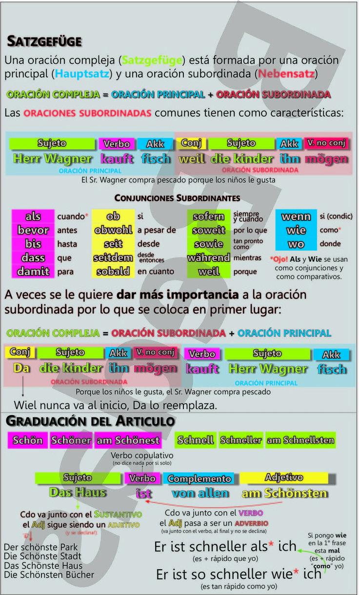 die besten 25 spanisch ideen auf pinterest spanisch sprache spanisch lernen und spanisch lernen. Black Bedroom Furniture Sets. Home Design Ideas