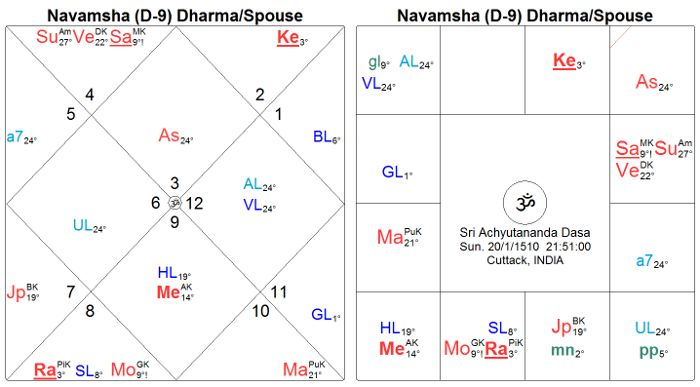 Auspicious and Inauspicious years defined by the transit of Jupiter through the Rāśi or signs