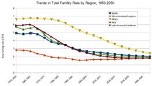 Total fertility rate - Wikipedia, the free encyclopedia