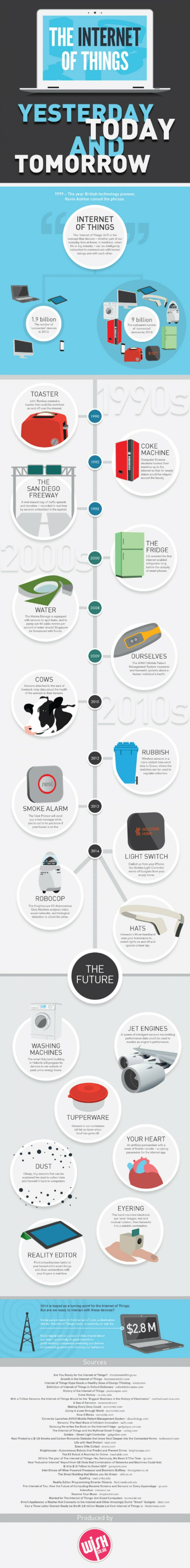 The Internet of Things: Yesterday, Today and Tomorrow   #Infographic #Internet #IOT