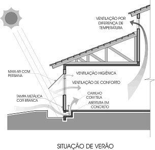 Arquitetando Sustentabilidade: Ventilação Cruzada