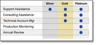 Image result for gold and platinum service levels in business