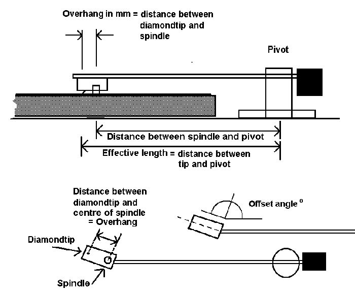 Comprehensive guide: Turntable Adjustment, Set Up and Phono Cartridge Alignment