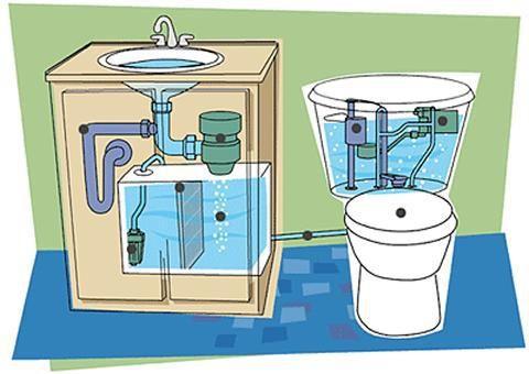 Diferentes ideas y diseños para recolectar y reutilizar el agua de lluvia o las aguas grises.