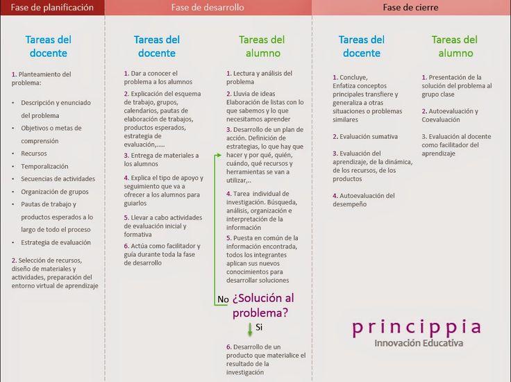 Princippia, Innovación Educativa: Cómo llevar a cabo el aprendizaje basado en problemas con las TIC