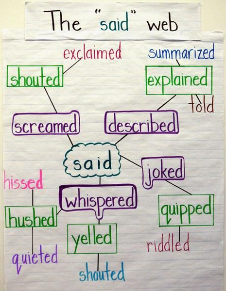 "Vocabulary: The Said Web (Gr. 3-6) - This expanding vocabulary activity tackles a very specific type of vocabulary, but since ""said"" and its synonyms are used so frequently in children's narrative writing, it is worth spending the time to expand it. The time spent building this vocabulary can be doubly valuable if it is also used as an opportunity to teach webs as a graphic organizer that can be used for the brainstorming process in writing."