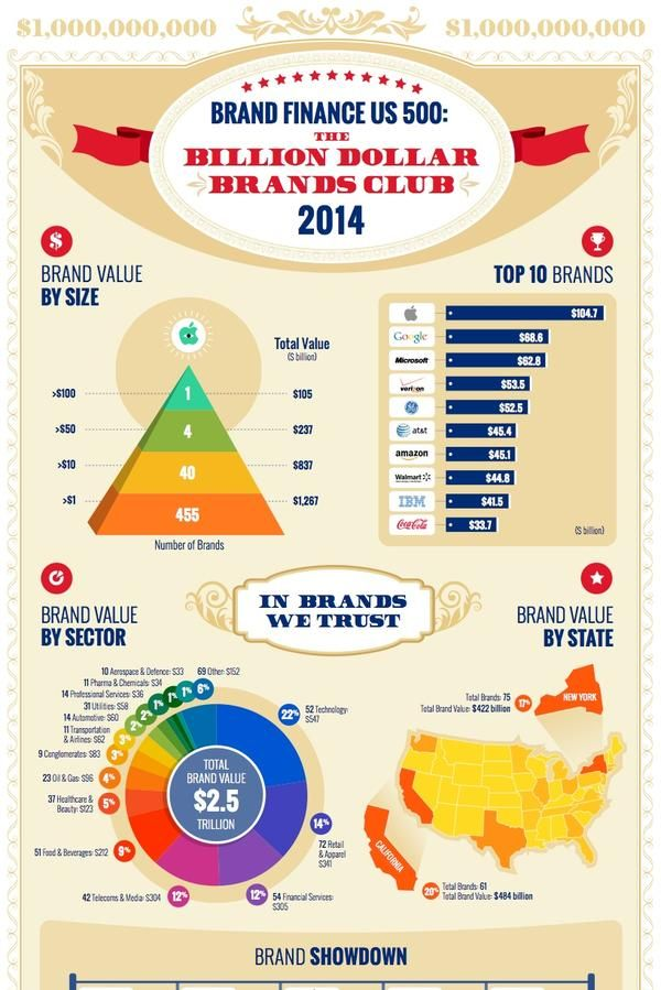Silicon Vally Most Valuable Brands 2014