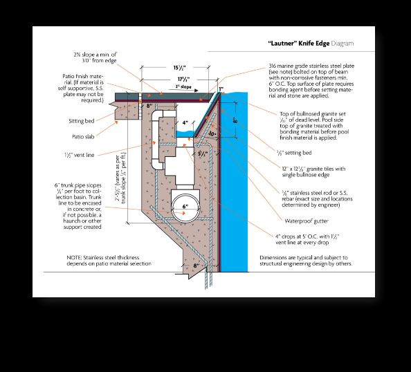 Perimeter Overflow Pool Photos Images 800 766 5259