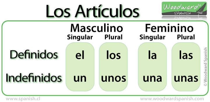 Artículos Definidos e Indefinidos en español - Definite and Indefinite Articles in Spanish