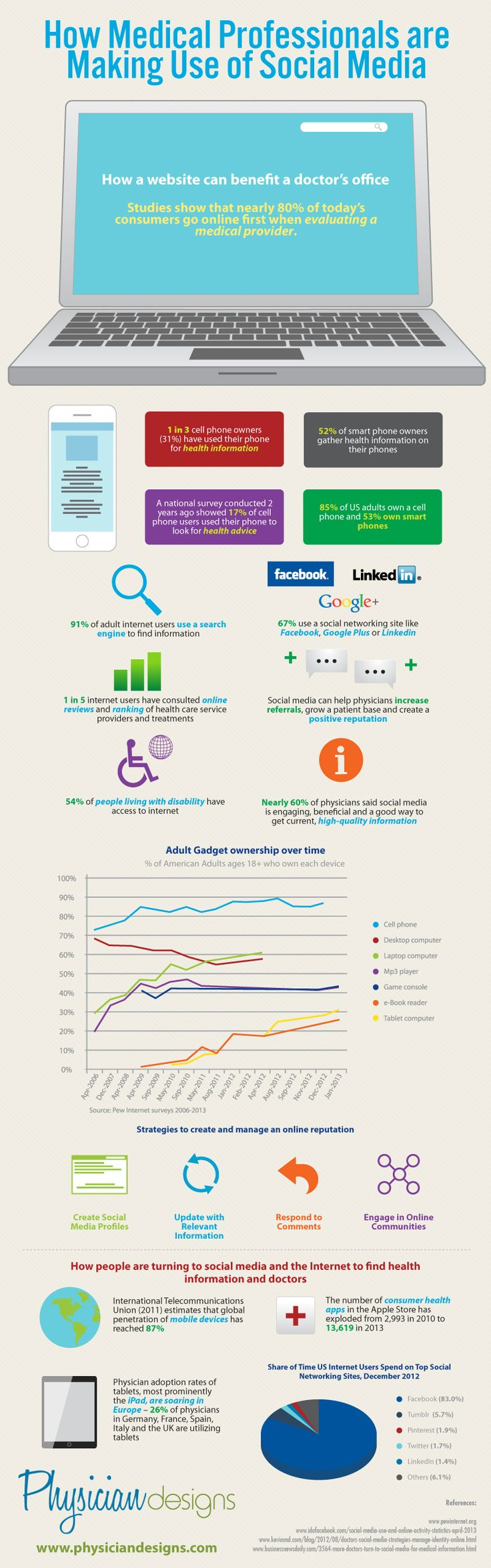Infographic: How Are Medical Professionals Using Social Media?   social media marketing healthcare professionals social media mHealth