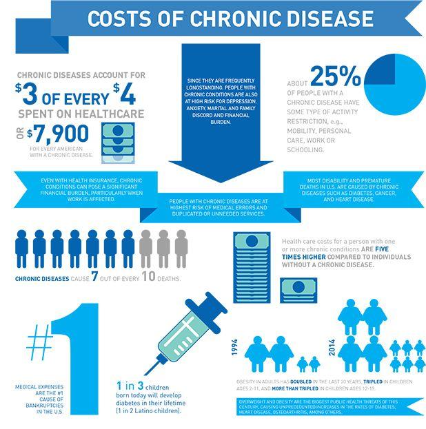 Infographic: The Costs of Chronic Disease: Implications for #HealthCare via @HealthSciences. #ChronicDiseaseManagement #RichardAKimballjr http://bit.ly/1CJWJKo