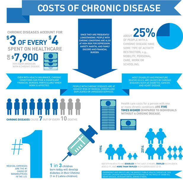 Infographic The Key Economic Policies Put Forward By: Infographic: The Costs Of Chronic Disease: Implications