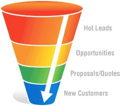 Creating A Marketing Funnel  http://www.profitclicking.com/dashboard/training-center/creating-a-marketing-funnel