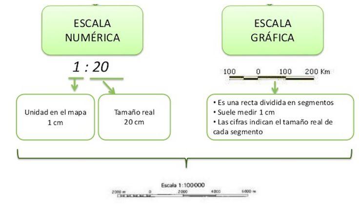 U1 Escala grafica y numerica