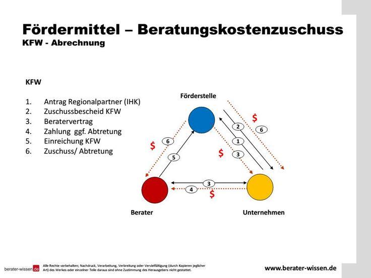 Fördermittel für Beratungskosten. Bis zu 90% Zuschuss sind möglich zu nahezu allen Fragestellungen eines Gründers, Selbständigen und Unternehmers - KFW - www.berater-wissen.de