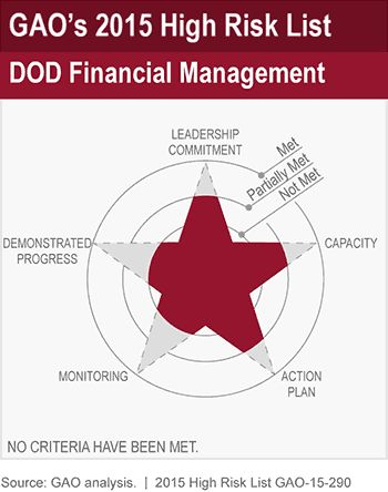 Best 25 it risk management ideas on pinterest teacher and gaos 2015 high risk list dod financial management usgao government accountability office gao fandeluxe Images