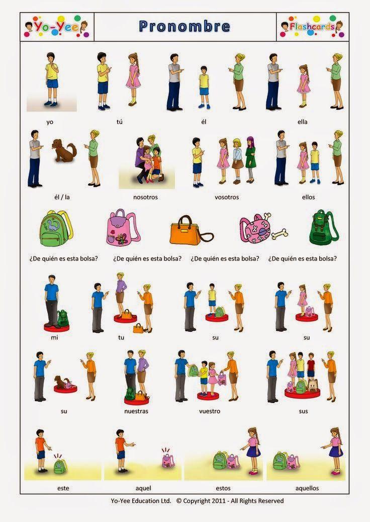 PRONOMBRES.     Os adjunto una lámina para trabajar los pronombres con apoyo visual. Espero que os sea útil.     Fuente: Yo-Yee Education...