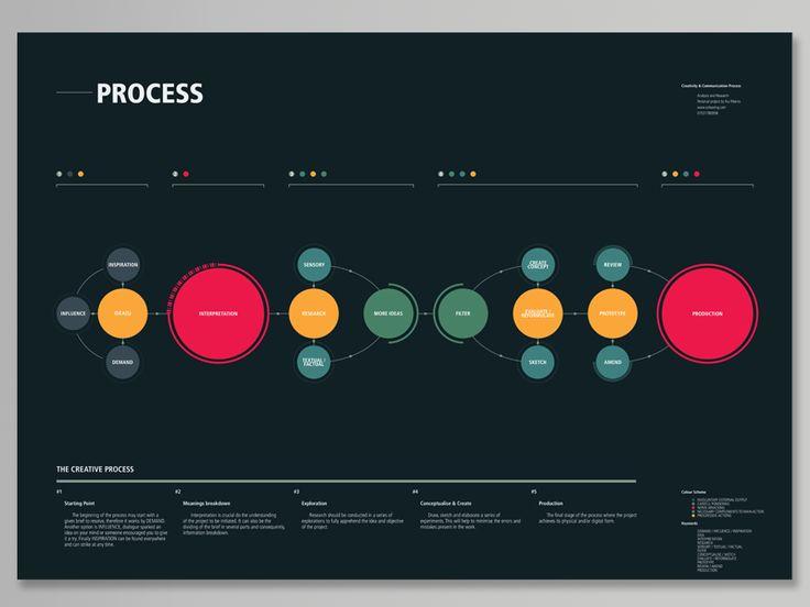 17 Best Ideas About Process Flow Diagram On Pinterest